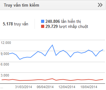 1 năm, 467 món ăn ngon và 1 triệu lượt xem blog Món ăn ngon