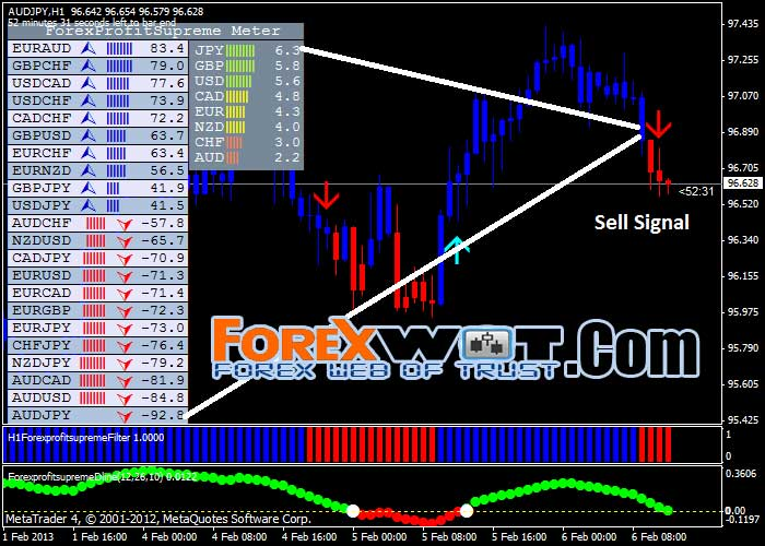 Forex profitable or not