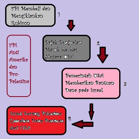 Cara FPI mendukung Palestina