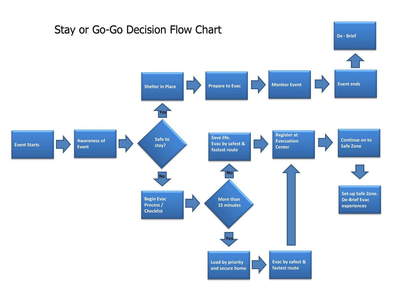 Online Flow Chart Free 6914560 Es Youlandfo