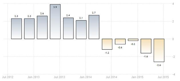 situazione PIL brasiliano