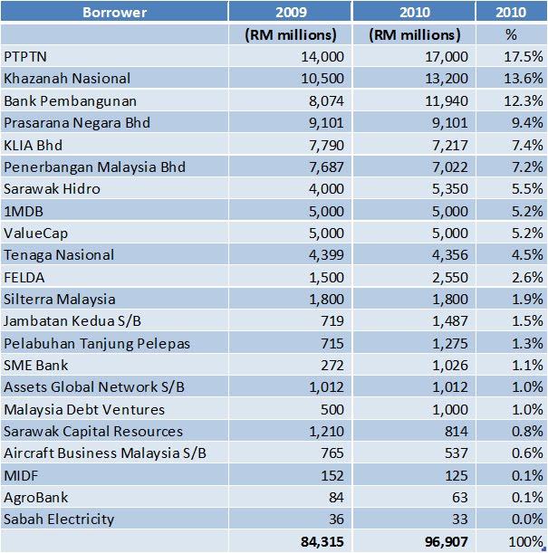 Liabilities balance sheet