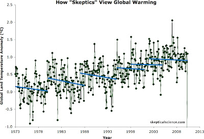 How climate change skeptics lie with statistics