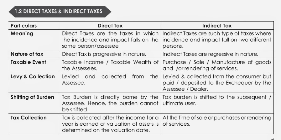 direct indirect taxes india This short topic video looks at the difference between direct and indirect taxes for more help with your a level / ib economics, visit tutor2u economics.