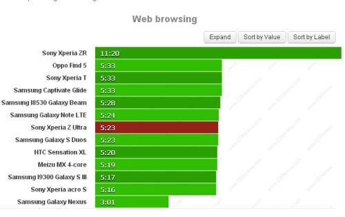 Sfortunatamente la batteria da 3050 mah del Xperia Z Ultra non garantisce una buona autonomia sul web: solo 5 ore e mezzo