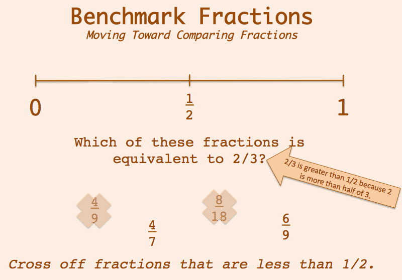 Teaching . . . Seriously: Teaching Equivalent Fractions