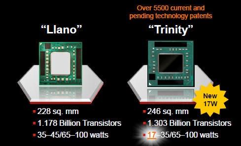 AMD Trinity Socket FM2