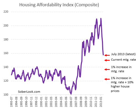 Housing+affordability+index.PNG