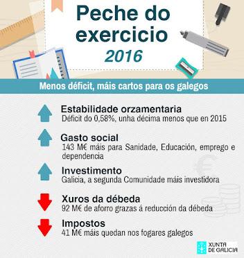 Un ano máis, Galicia cumpre o déficit para 2016