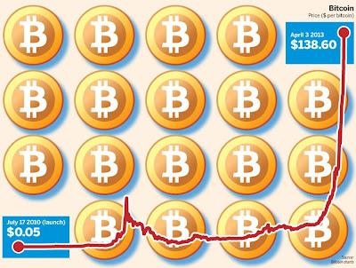 ビットコイン bitcoin 急落 暴落 急騰 バブル