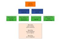 Unit Hierarchy 19/20