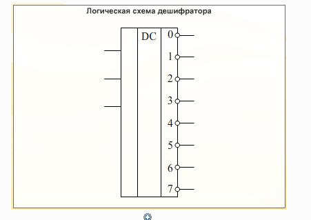 Назначения дешифратора в схеме