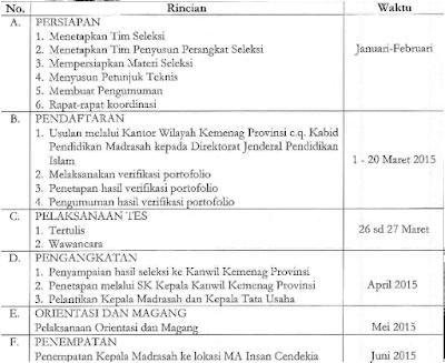 Jadwal Untuk Rincian Kegiatan penerimaan Kepala MA Insan Cendikia Tahun 2015