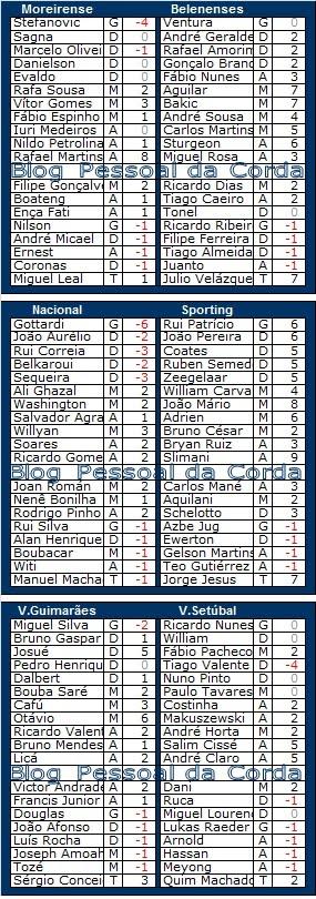 Liga Record<br>Pontos (provisórios) da Ronda 19<br>22ª Jornada da LIGA NOS