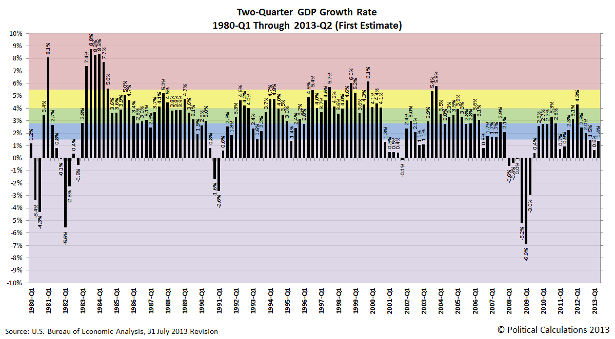 Two-Quarter GDP Growth Rate, 1980-Q1 Through 2013-Q2 (First Estimate)