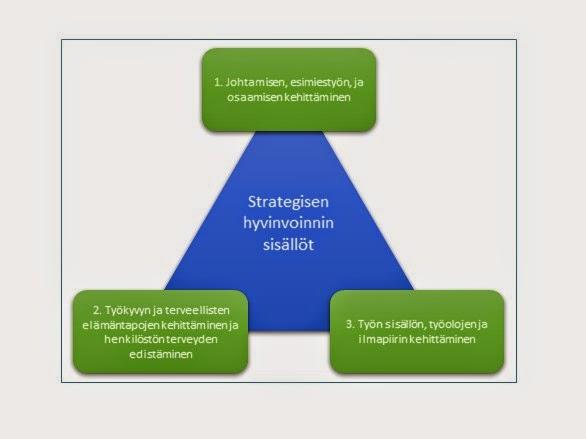 Strategisen hyvinvoinnin ja työhyvinvoinnin määritelmistä
