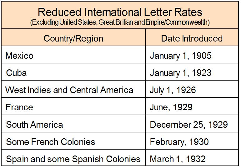 Postal History Corner: 9. Reduced International Letter ...