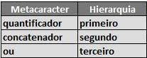 Hierarquia de metacaracter