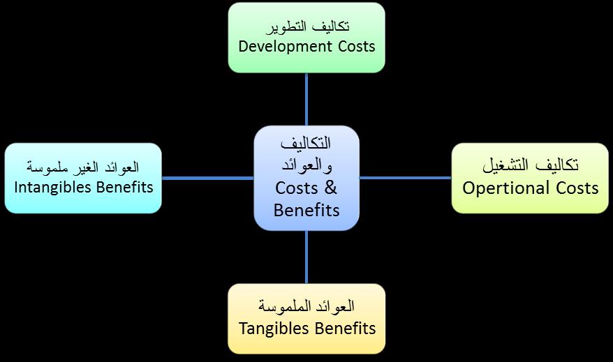 أنواع العوائد والتكاليف