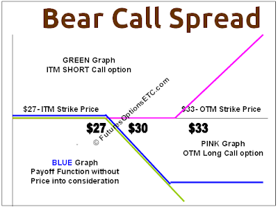 Bear Call Spread Payoff Function