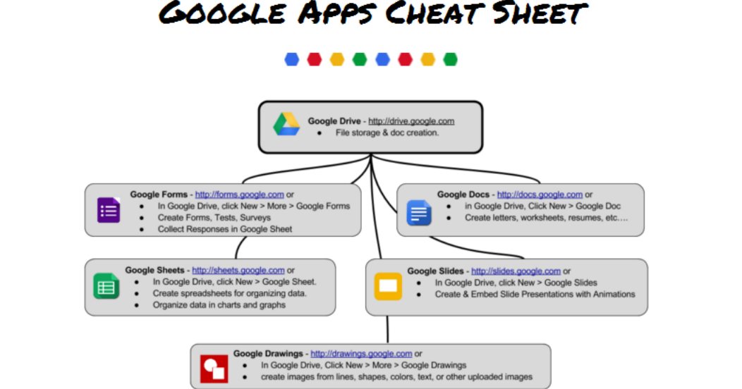 New to Google Drive? Check out this handy Cheat Sheet!