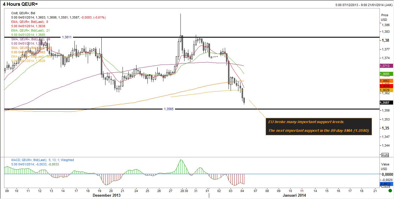 Forex market rhythm