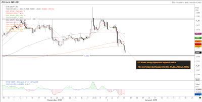 EURUSD H4 Chart | January 6, 2014