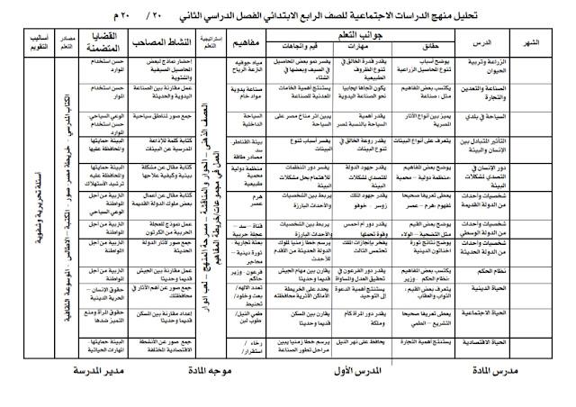 تحليل وخريطة منهج الدراسات الاجتماعية للصف الرابع الابتدائى الترم الثانى