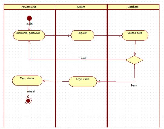 Tutorial kampus kumpulan tutorial aktivity login petugas arsip ccuart Image collections