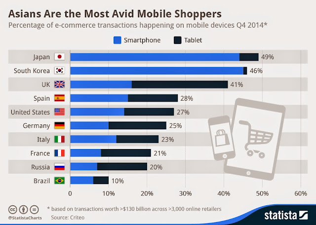 """ Japan, Koea lead mobile shopping """
