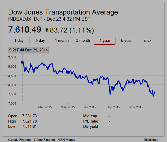 Dow Jones Transportation Average - DJT