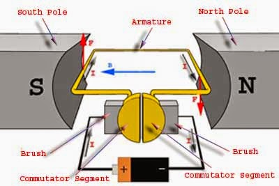 working or operating principle of dc motor electrical