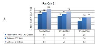GTX 780 - Far Cry 3