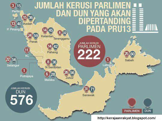 Pecahan Jumlah Kerusi Parlimen DUN PRU 13 Pilihanraya 2013