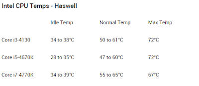 Temperatur normal Intel Haswell
