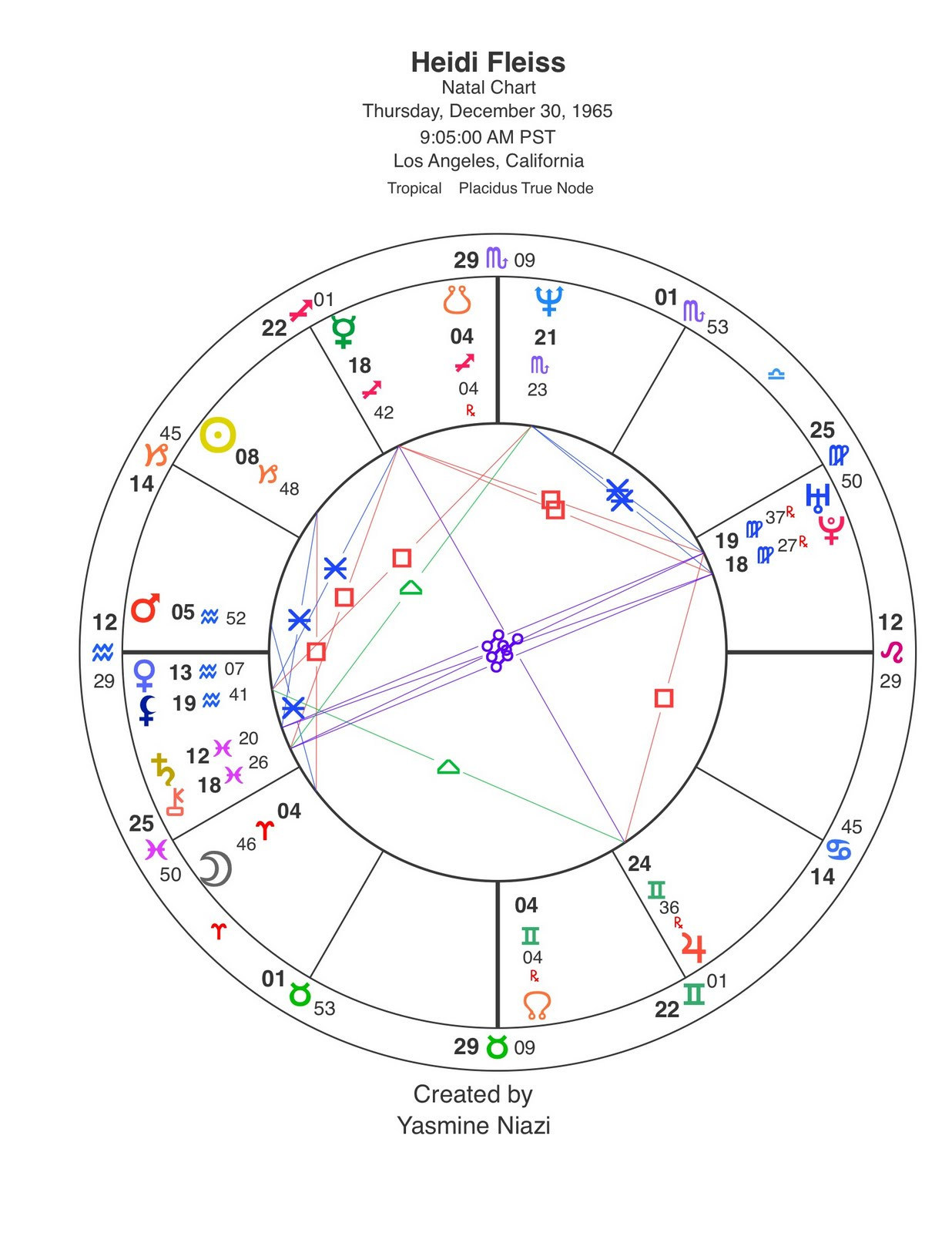 Yasmine niazi astrology heidi fleiss the natal chart part 1 heidis sun is in capricorn moon in aries and aquarius ascendant her natal moon is in the second house of the material money goods possessions nvjuhfo Choice Image