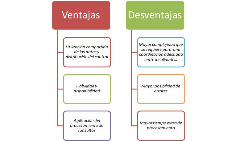 Sistemas de informaci n gerencial bases de datos distribuidas for Caracteristicas de una oficina