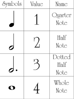 note value charts