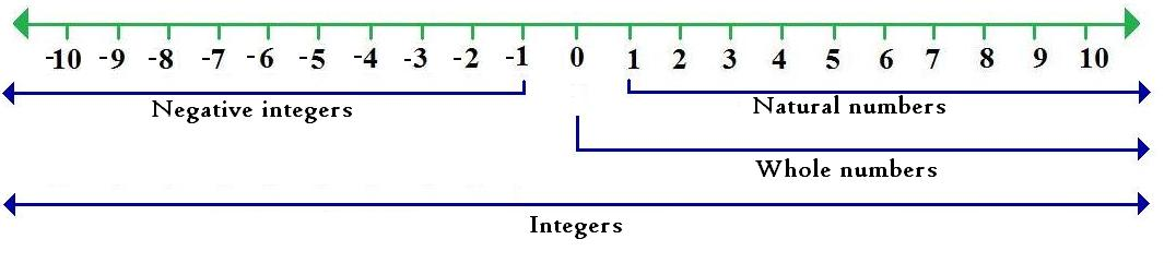 Subtracting binary numbers negative result