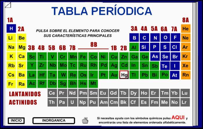 Tabla periodica de los elementos quimicos para primaria image tabla periodica de los elementos quimicos para primaria choice image tabla periodica de los elementos quimicos urtaz Images