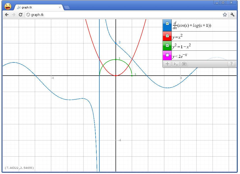 ecuaciones y funciones: