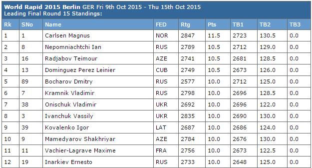 Magnus Carlsen remporte le championnat du monde d'échecs en cadence rapide avec 11,5 points sur 15