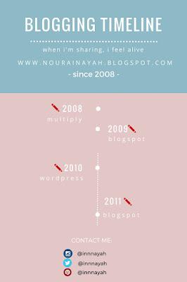 infografis, timeline, blogging
