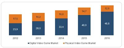 videogiochi ricavi copie fisiche e copie digitali