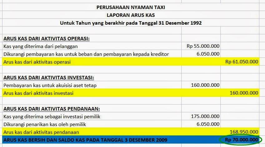 Mau Jadi Manajer Atau Investor Harus Bisa Baca Quot Laporan Keuangan Quot Bukan Dosen