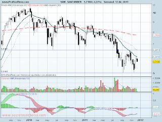 analisis tecnico de-banco santander lateral-a 13 de diciembre de 2011