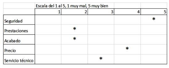 Números y hoja de cálculo: Recogida de datos en tablas de marcado de ...