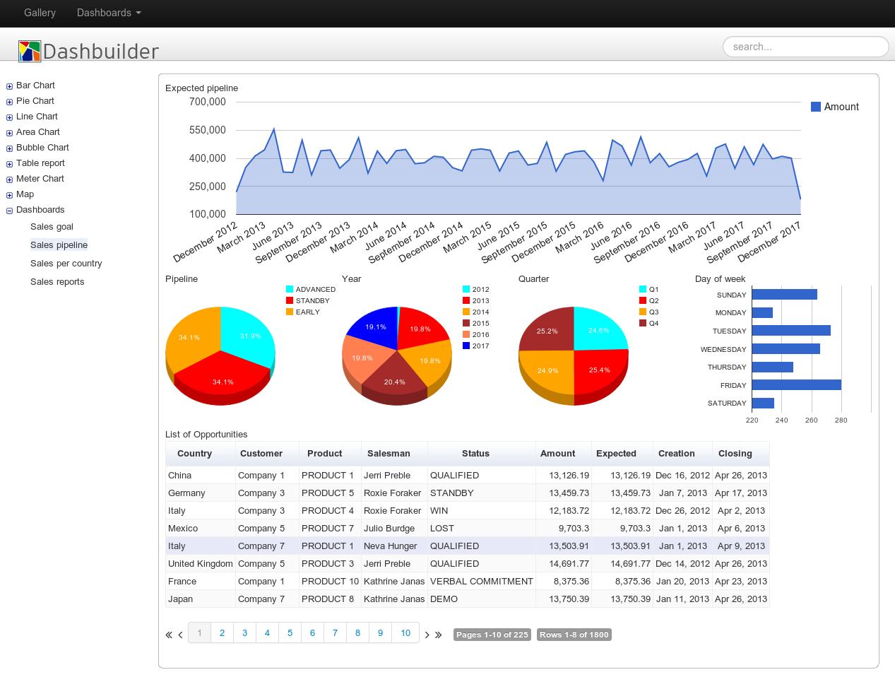 Sales goal dashboard