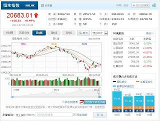 中国株コバンザメ投資 香港ハンセン指数20130709
