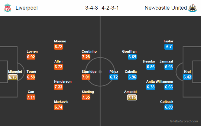 Possible Line-ups, Stats, Team News: Liverpool vs Newcastle United
